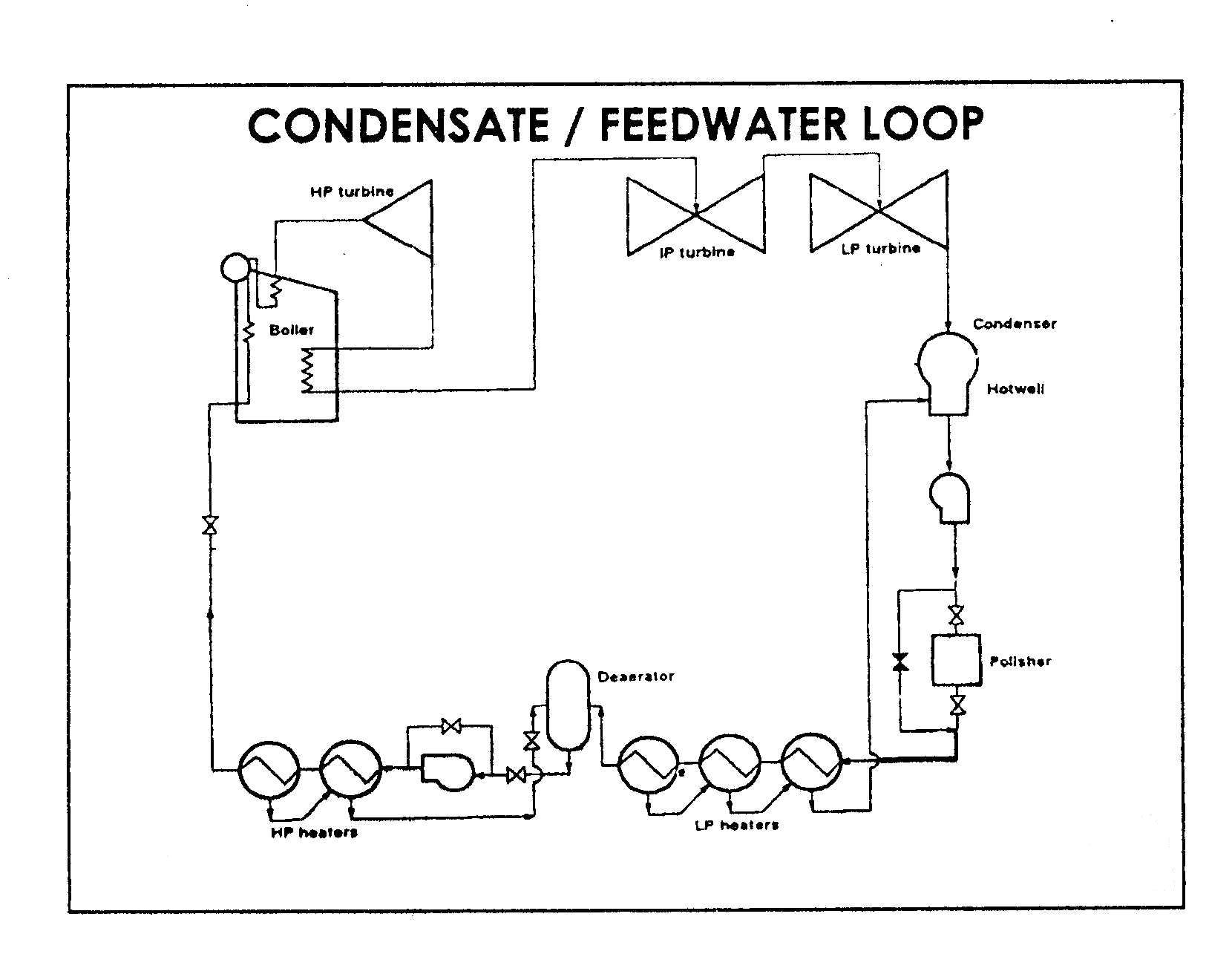 Fig-1 shows the location of the condensate polisher in the boiler turbine  circuit.